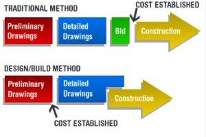 Design Build Method